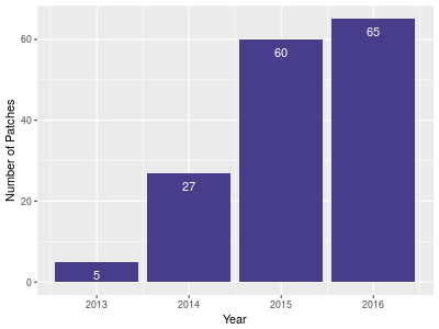 Number of Patches per Year