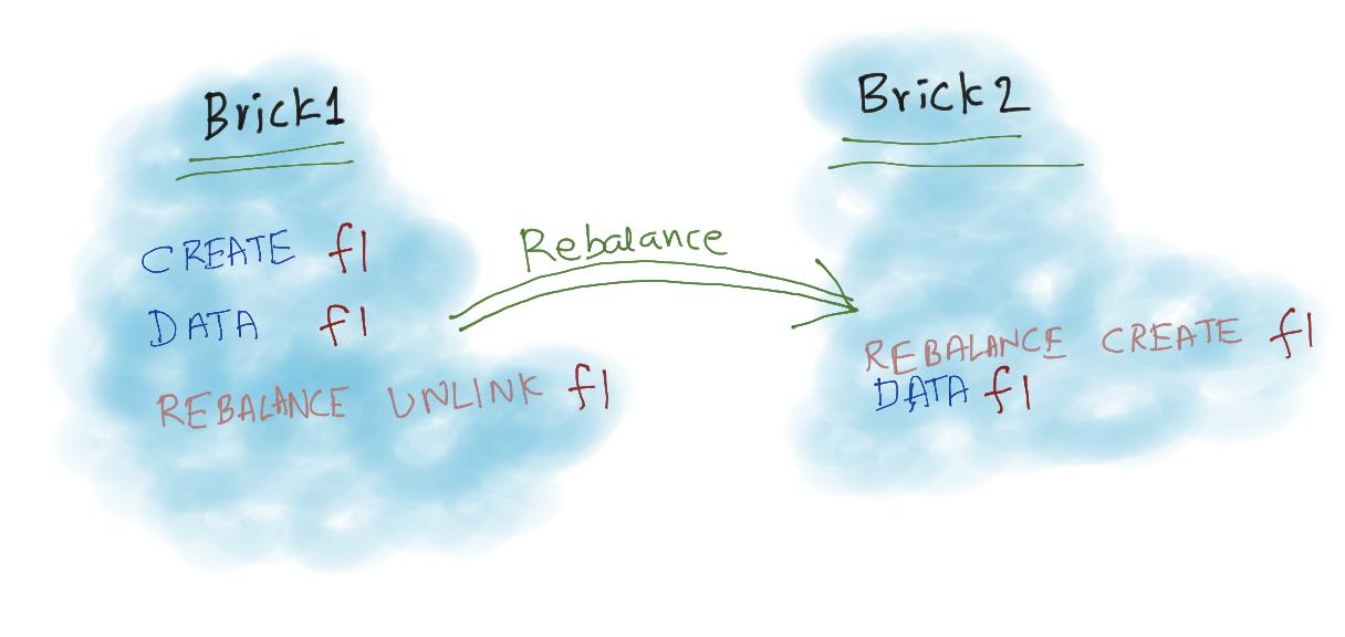 Rebalance explained
